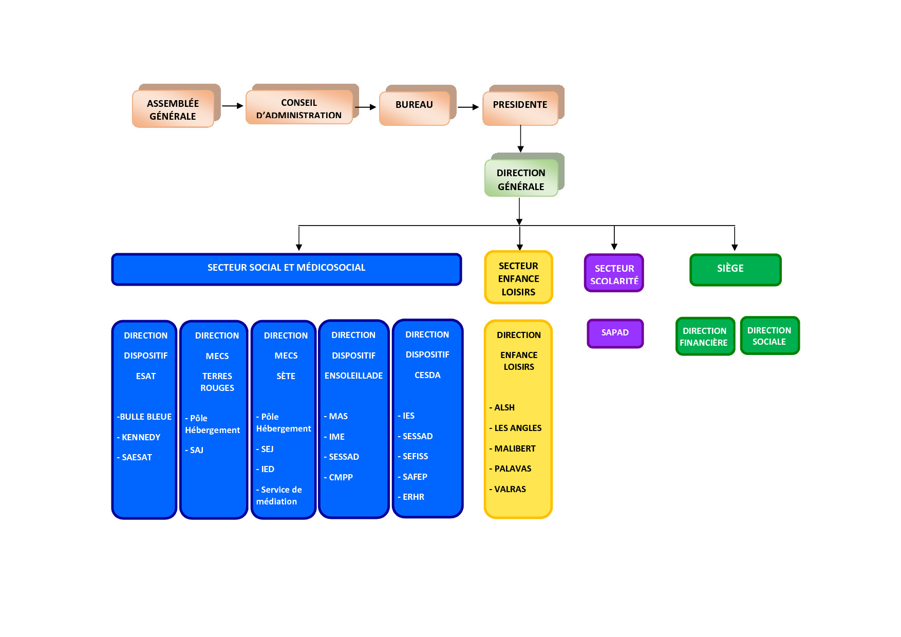 Organigramme associatif des PEP 34